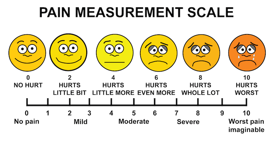 Pain Measurement Scale